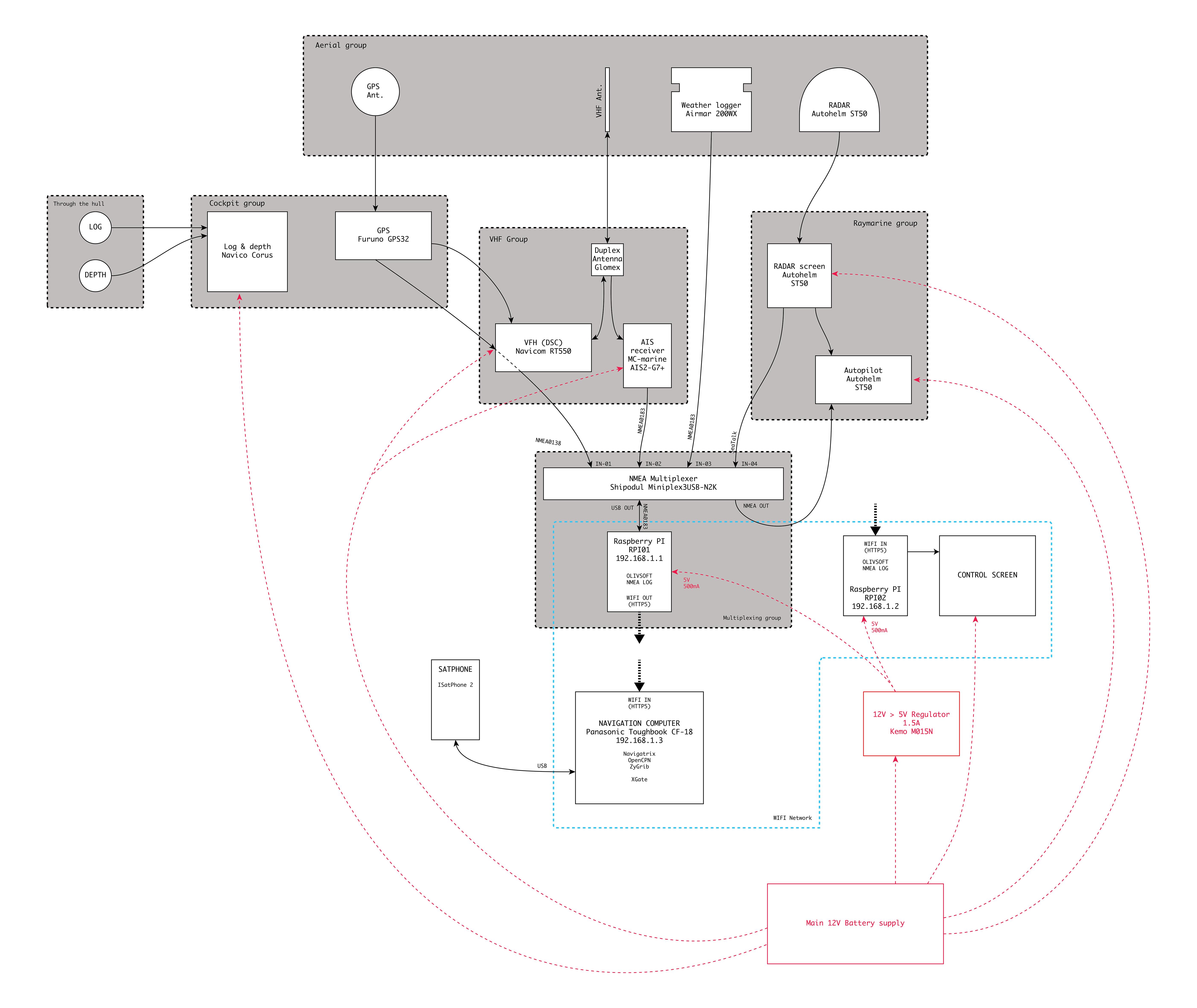 Navigation_scheme